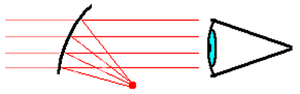 "Red dot sight - Diagram of a typical ""red dot"" sight using a collimating mirror with a light-emitting diode at its focus that creates a virtual ""dot"" image at infinity."