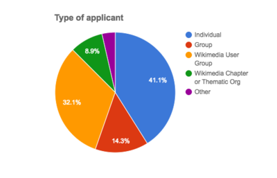 Reimagining WMF Grants Feb17 Survey responses Applicant type.png