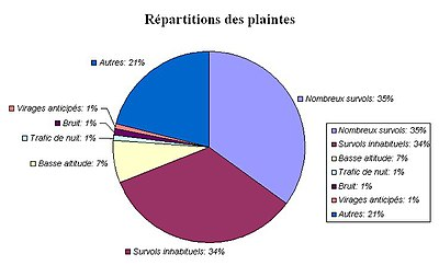 Repartition plaintes riverains Orly.jpg
