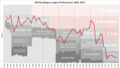 Reutlingen Performance Chart.png