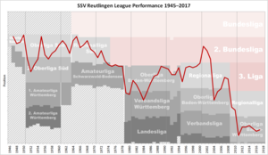 SSV Reutlingen 05 - Historical chart of Reutlingen league performance after WWII