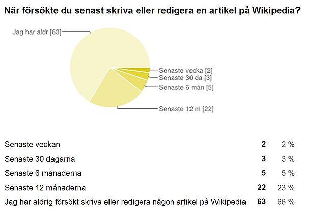 När försökte du senast skriva eller redigera en artikel på Wikipedia?