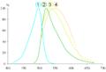 SYBR Green wavelength.png