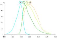 Longueurs D Onde Excitation De 1 Sybr Green I Seul 2 Tous Rorts Comple Adn Double Brin 3 Et 4 Complexe