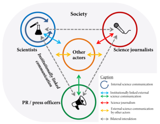 Science communication - Schematic overview of the field and the actors of science communication according to Carsten Könneker