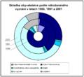 Skladba obyvatelstva podle náboženského vyznání.png