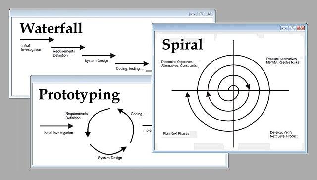 File:Software development methodologies.jpg - Wikimedia Commons