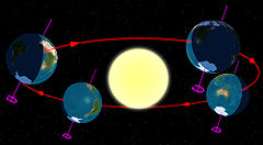 Diagram of the Earth's seasons as seen from the south. Far left: June solstice