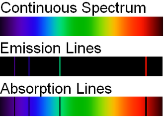 Einstein coefficients - Emission lines and absorption lines compared to a continuous spectrum.