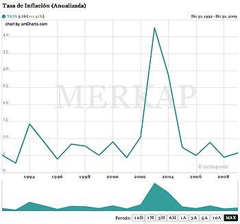Tasa De Inflación Anualizada Fuente Merkap República Dominicana