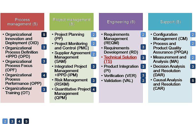 File technical solution wikimedia commons Architecture si