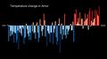Temperature Bar Chart Asia-Russia-Amur-1901-2020--2021-07-13.png