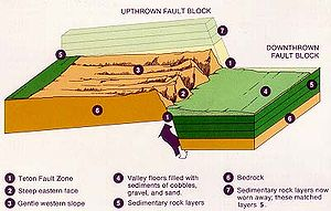 Teton Fault - Representation of the Teton fault block. Uplift and erosion of the footwall has resulted in the Teton Range