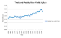 Thailand Paddy Rice Yield.png