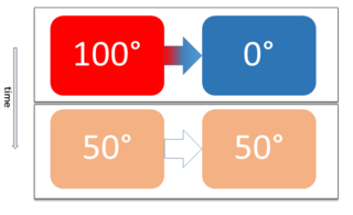 Thermal equilibrium State of no net thermal energy flow between two connected systems