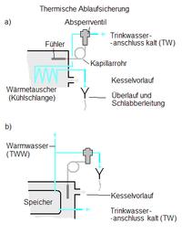 Thermische Ablaufsicherung – Wikipedia