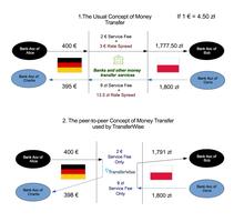 TransferWise - Wikipedia