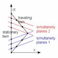 Twin paradox Minkowski diagram.png