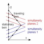 Twins paradox Minkowski diagram