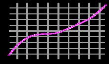 Evoluzione demografica del Regno Unito (1961-2003).