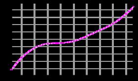 Évolution démographique du Royaume-Uni