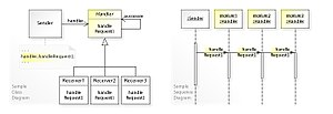 Chain-of-responsibility pattern - Image: W3s Design Chain of Responsibility Design Pattern UML