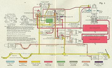 railway air brake piping diagram from 1909 of a westinghouse 6 et air brake system on a locomotive