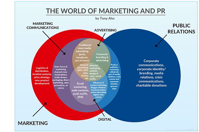 A Venn Diagram Is Best Used For: World of Marketing and Pulbic Relations.jpg - Wikimedia Commons,Chart