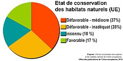 Évaluation habitats UE 2010.jpg