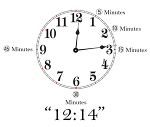 English: Standard clock face designed to assis...