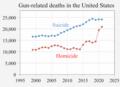 1999- Gun-related deaths USA.png