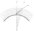ARAGO Francois Astronomie Populaire T3 djvu 0212 Fig248.png