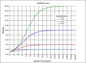 Graph Illustrating Amdahl's Law