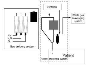 Anaesthetic machine - Simple schematic of an anaesthesia machine
