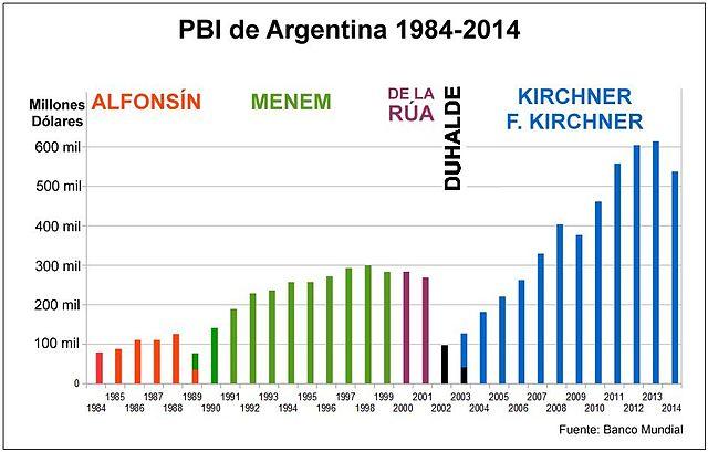 Tasas VS Dolar Edición 2019 - Página 3 640px-Argentina_-_PBI_1984-2014