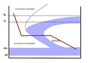 Austempering - Time-temperature transformation (TTT) diagram. The red line shows the cooling curve for austempering.