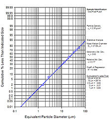 Particle-size distribution - Wikipedia
