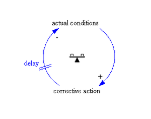 "System archetype - Causal loop diagram ""Balancing process with delay"""
