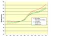 Baupreisindex Deutschland 2001 bis 2012.png