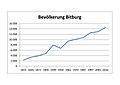 Bitburg (Eifel); Bevölkerungsentwicklung Bitburg a.jpg