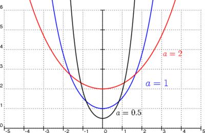 Catenarias para diferentes valores do parametro