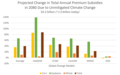 Change in annual subsidies in 2080 due to unmitigated climate change.png