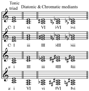 Chromatic mediant - Chromatic mediants in C major and a minor.