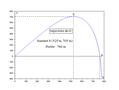 Chute avec vitesse initiale freinée par résistance quadratique - trajectoire par intégration numérique.png