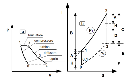 Ciclo turbogetto-fig.60a-b.png