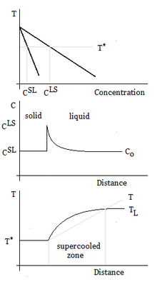 Supercooling wikipedia constitutional supercoolingedit constitutional supercooling phase diagram ccuart Image collections