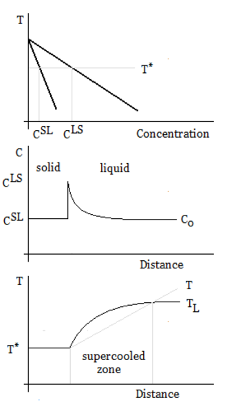 Supercooling - Constitutional supercooling – phase diagram, concentration, and temperature