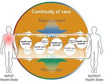 System of concepts to support continuity of care - Wikipedia, the free