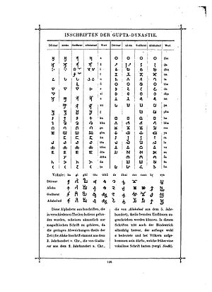 Gupta script - Das Buch der Schrift (Faulmann) 141