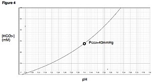 Davenport diagram - Figure 4. A titration curve at a specific PCO2.